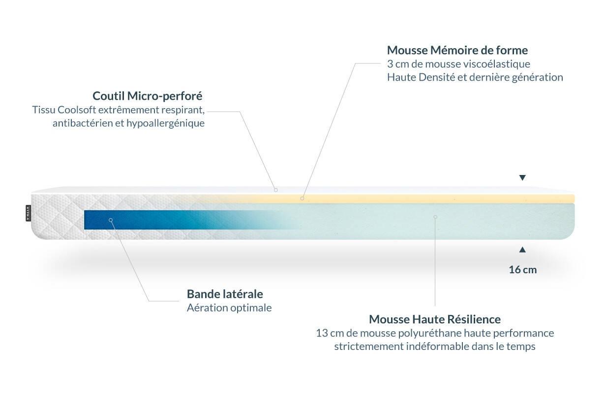 essential composition hypnia mattress